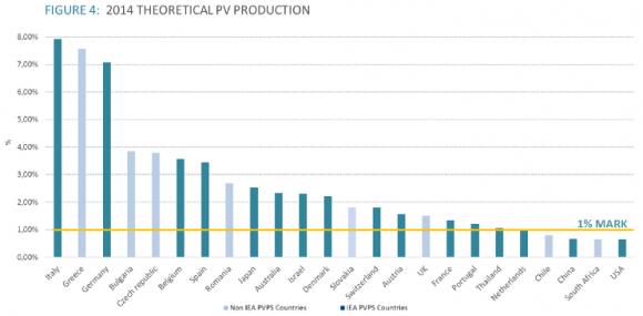 iea_2015_globl_pv_data_1_percent_generation_2_xl_580_285.png