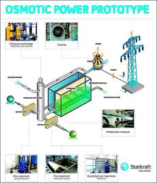 Осмотический (солевой) генератор энергии представлен в Норвегии