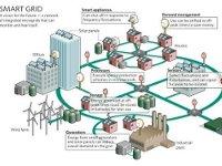 Интеллектуальные электрические сети