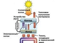 Рекордный КПД фотоэлектрических преобразователей