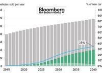 Революция всфере электротранспорта может оказаться радикальнее, чем ожидалось