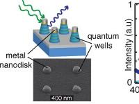 Плазмонная нанотехнология повысит продуктивность солнечных батарей