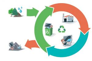 Намероприятие— «Циркулярная экономика, вторичная переработка, углеродный след» обсудили принципы ипроблемы экономики замкнутого цикла